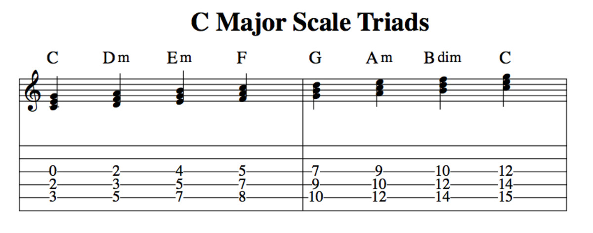 Music Theory For Guitarists • Harmonizing The Major Scale.