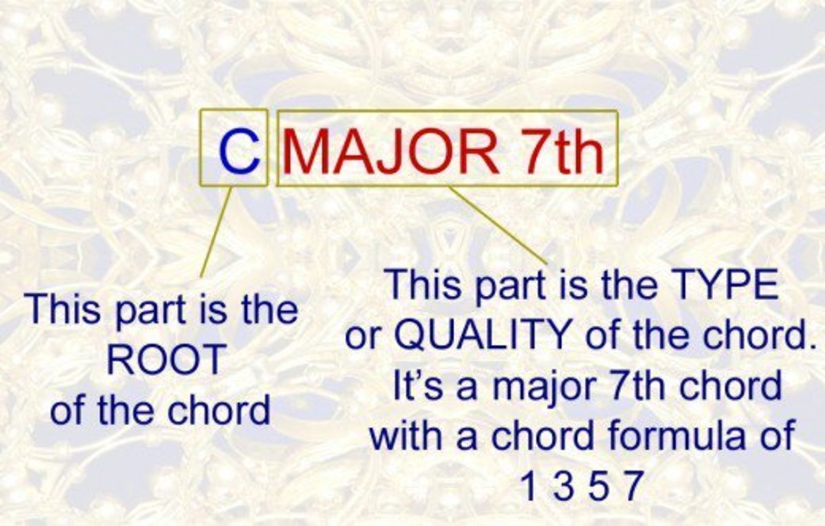 Chord naming convention - Root plus type