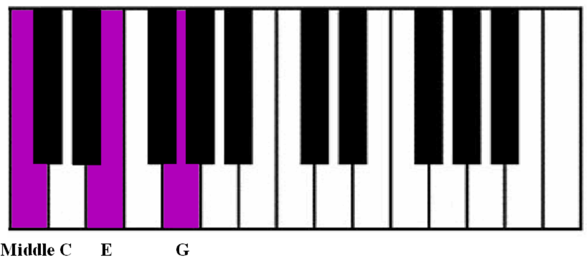 The C chord in root position uses the notes C, E and G