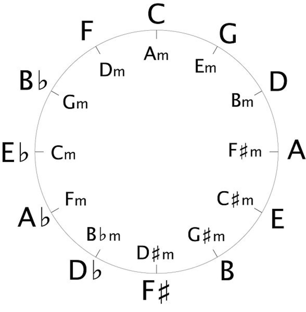 The Circle of Fifths showing sharp keys on the right, flat keys on the left, and minor keys on the inner ring
