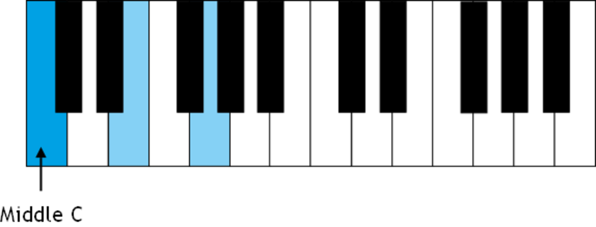 The c chord in root position