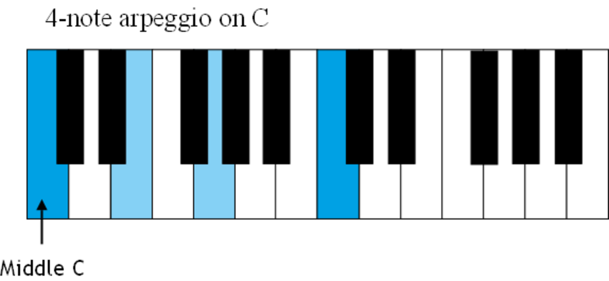A 4-note arpeggio beginning and ending on the note C