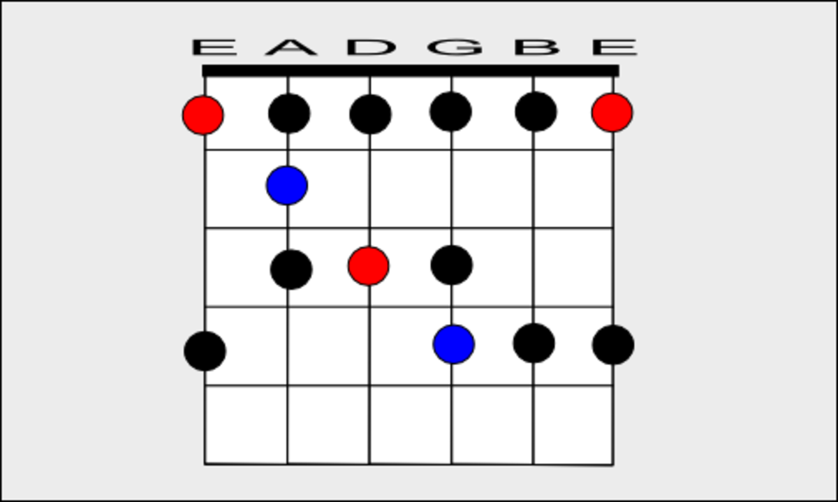 The Blues Scale in F