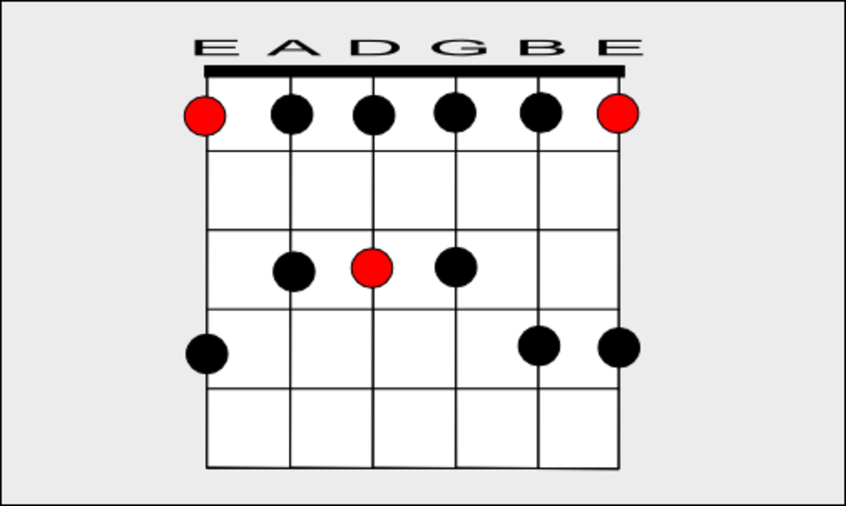 F Minor Pentatonic Scale