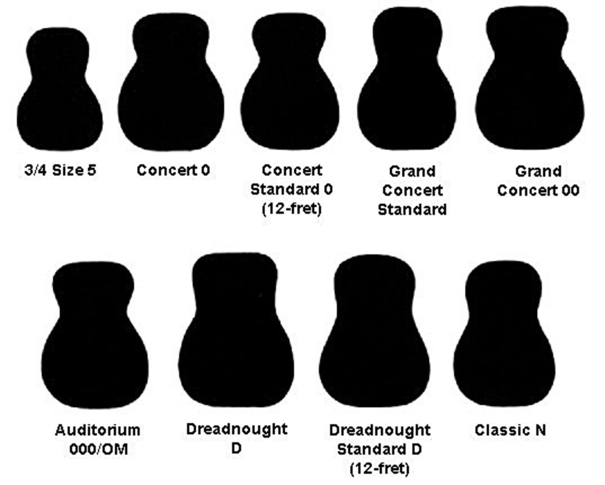 The different body styles of the acoustic guitar.