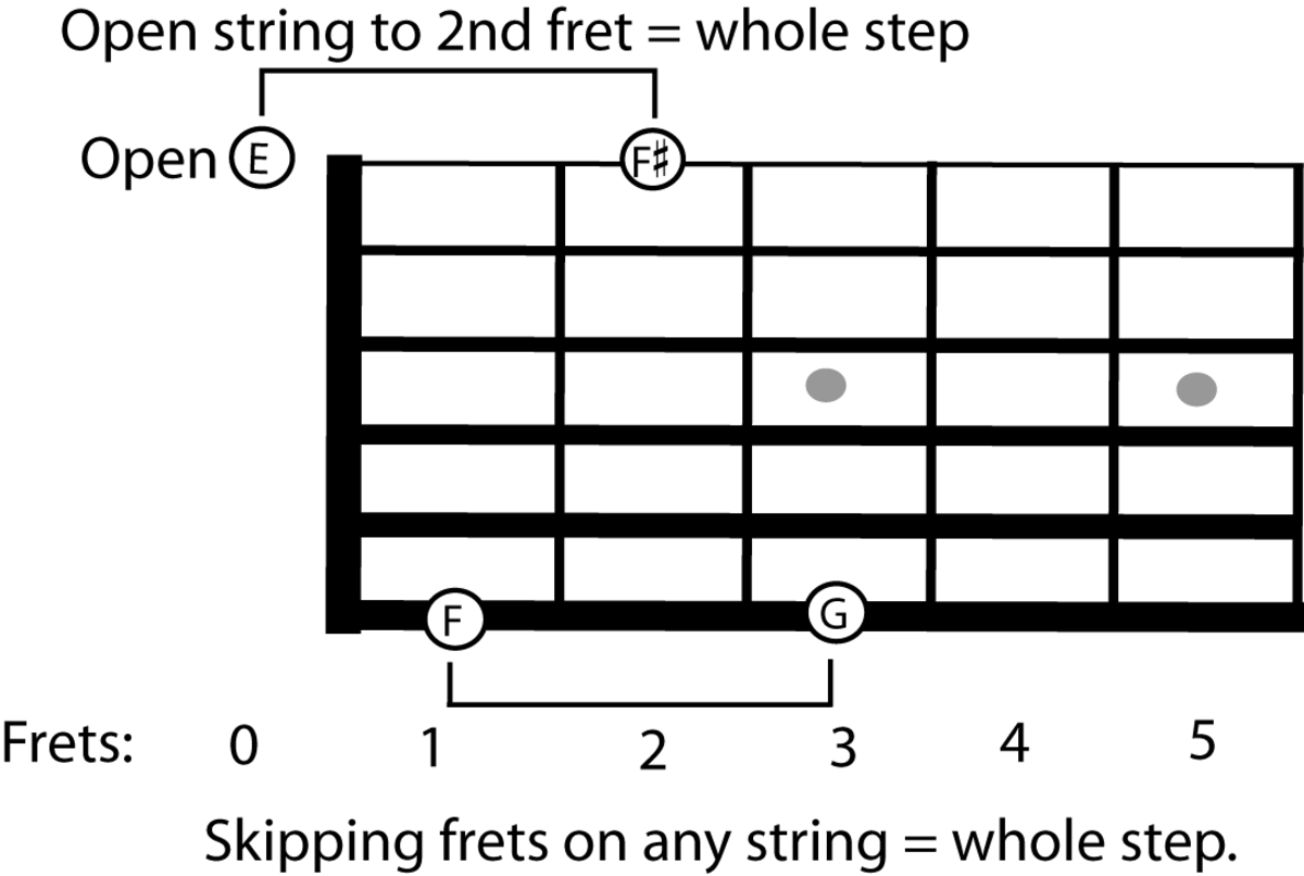 Guitar Neck Theory Understanding How The Notes on the Neck ...