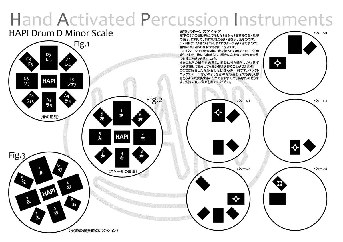 A diagram similar to this one is usually included in the purchase of a Hapi drum