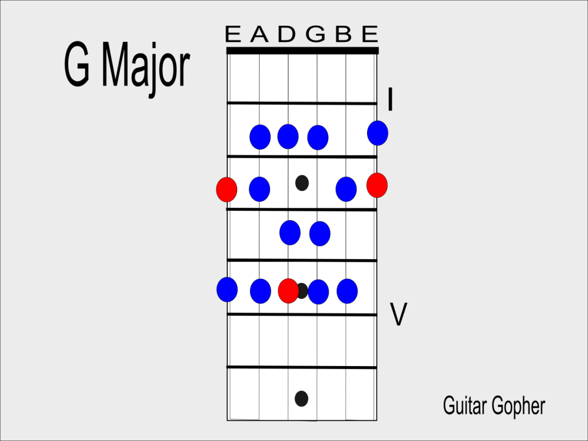 Learning scales helped you better understand the fretboard.
