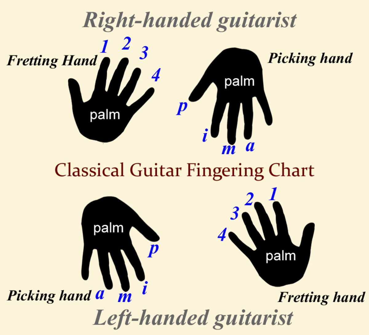 Fretting and picking-hand classical guitar fingering for right and left-handed players