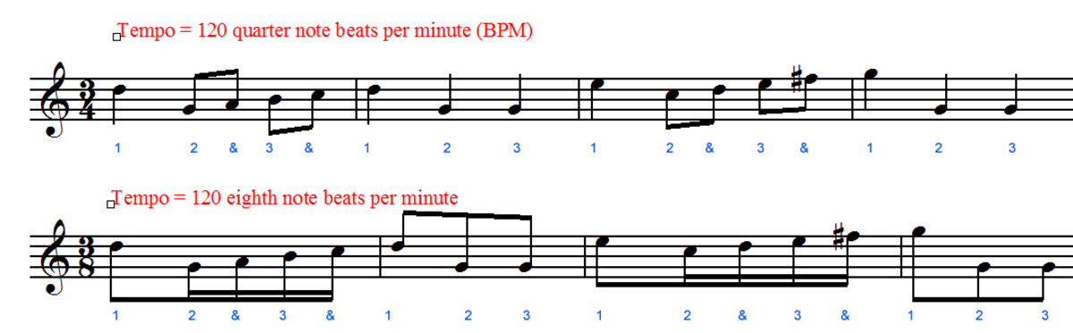 3/4 and 3/8 sound the same at the same tempo.