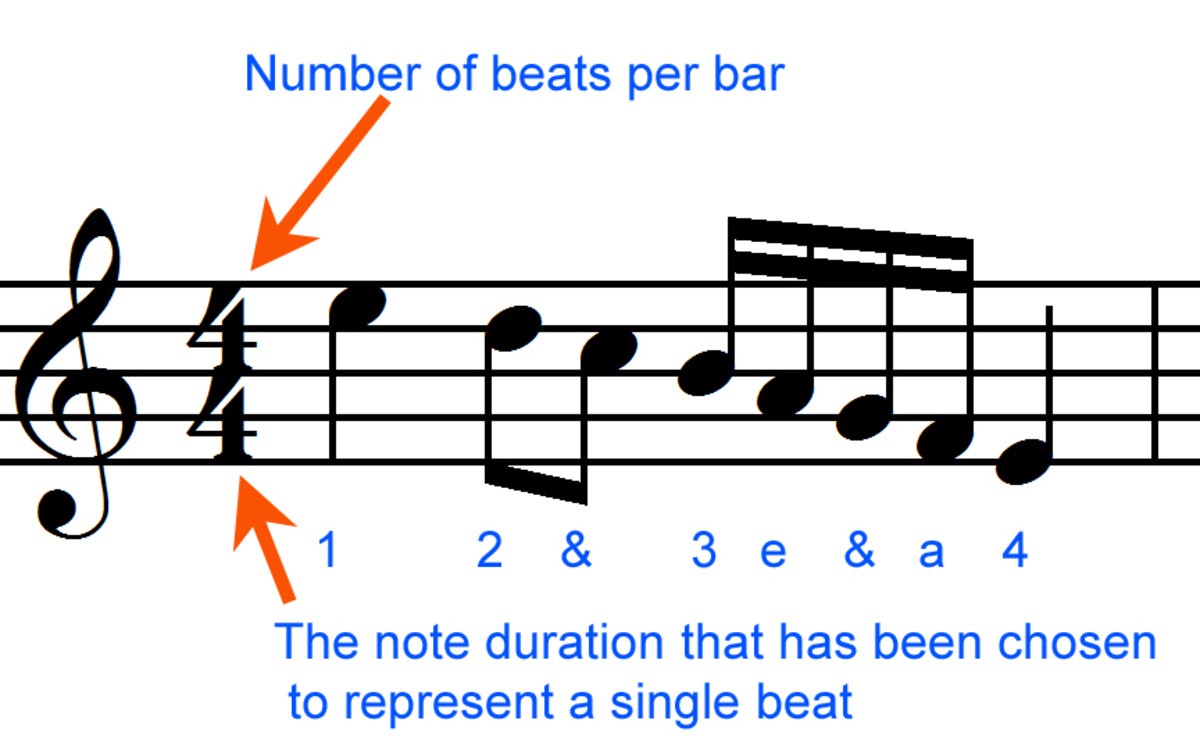 Four-four time signature means four quarter note beats per bar