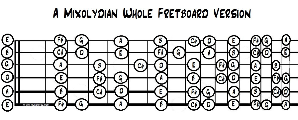 A Mixolydian over the whole fretboard. Notice it has C# instead of C natural? That major third gives it a much brighter sound than the blues scale.