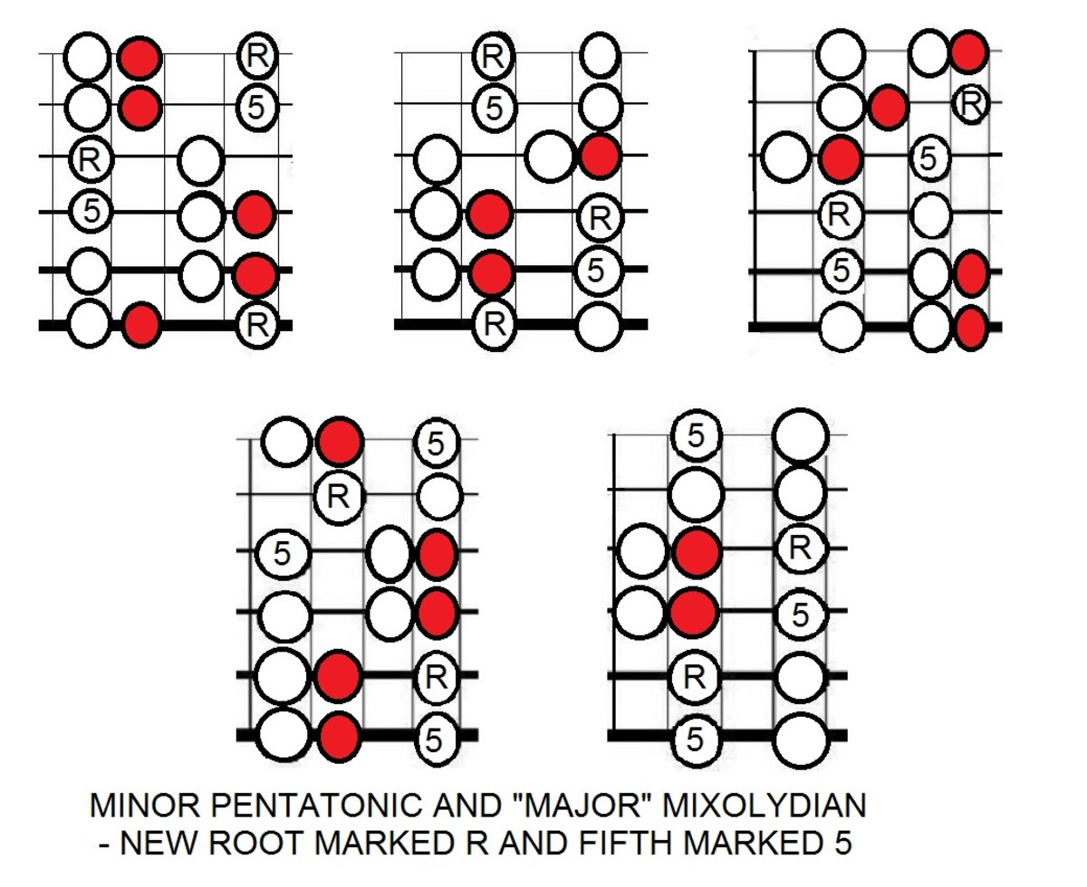 This is the same minor pentatonic but with mixolydian notes added in red. Play three frets back and emphasise Root (tonic) marked R and Fifth (dominant) marked 5.