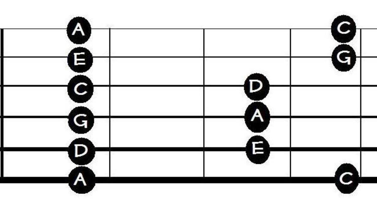 "This is the ""box"" position of the minor pentatonic. Probably the most used and abused scale shape in guitar history."