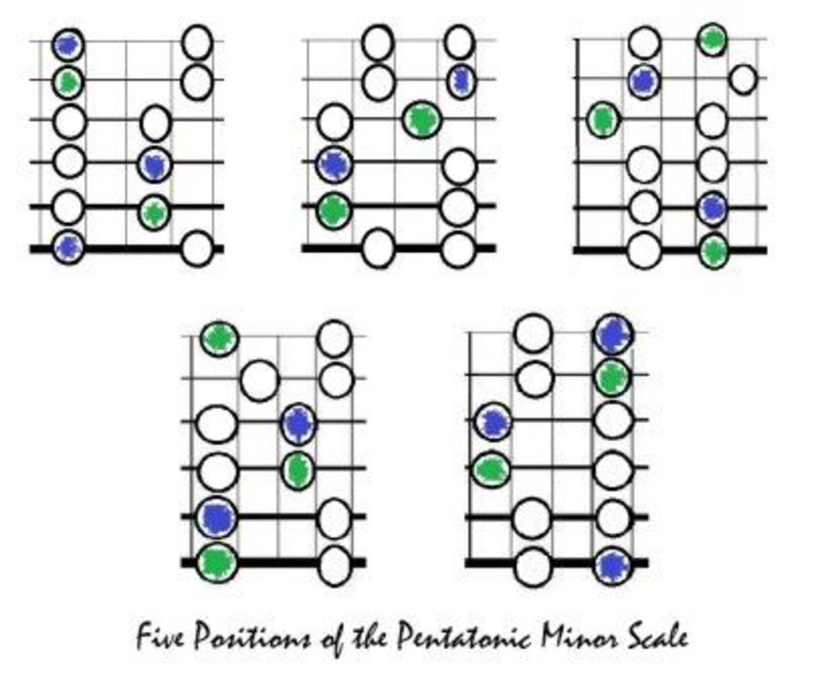 This is the minor pentatonic as we are used to it from previous lessons.