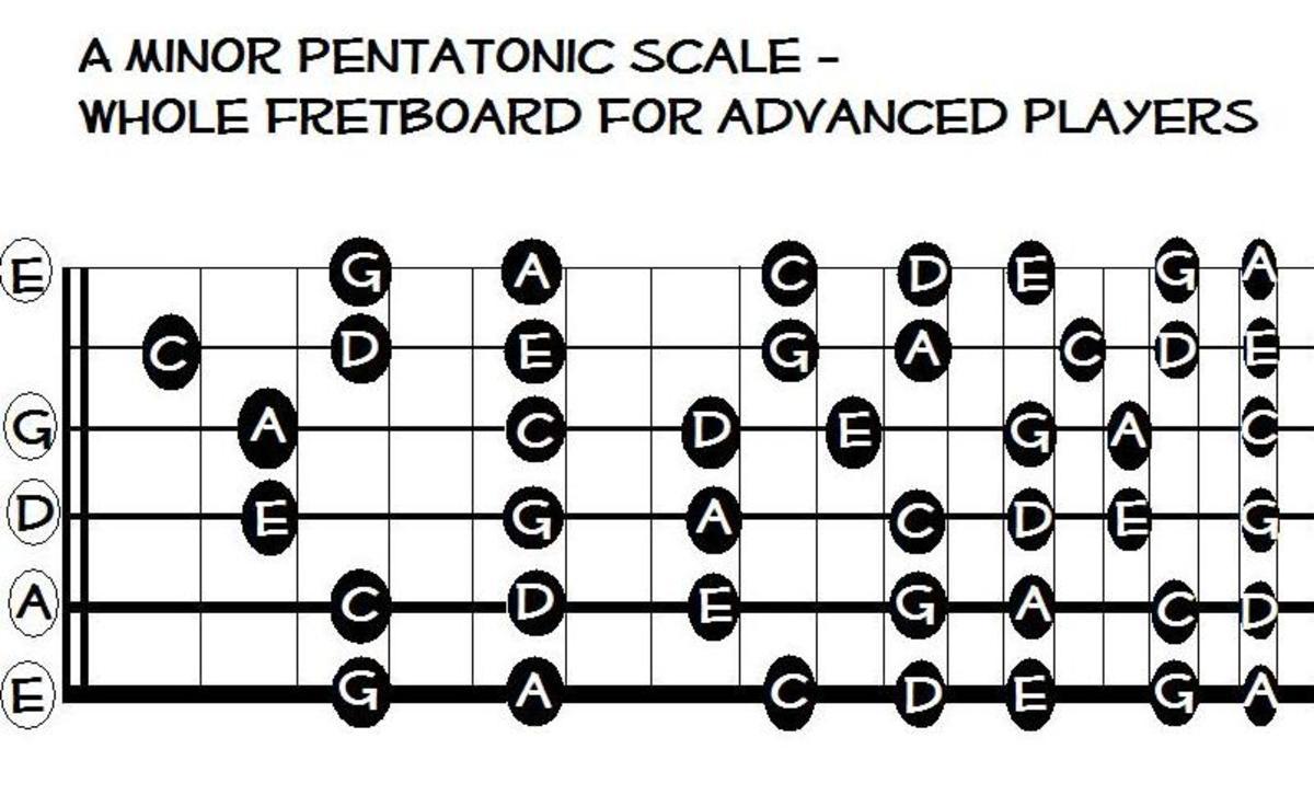 A minor pentatonic over the whole fretboard.