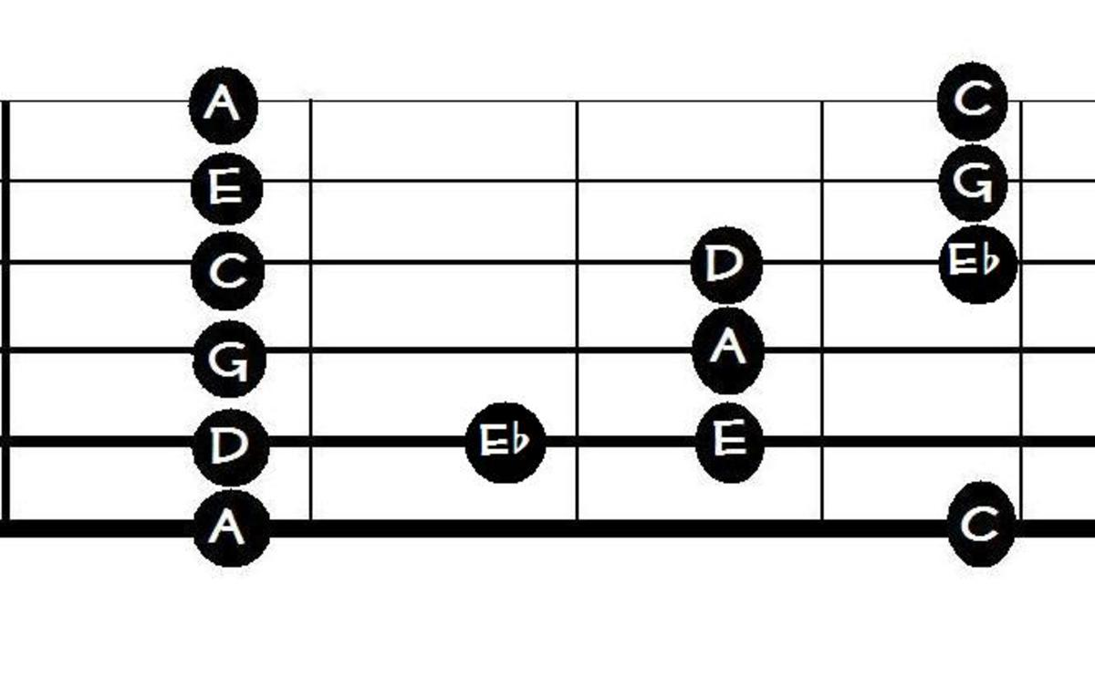 This is the A Blues Scale in box position. It has an extra note, the flatted fifth.
