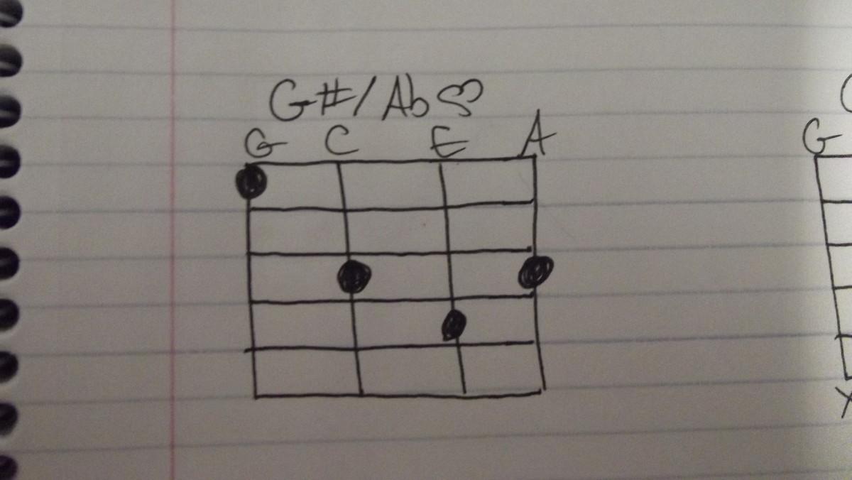 Alternative Fingering For Notoriously Hard Ukulele Chords Spinditty
