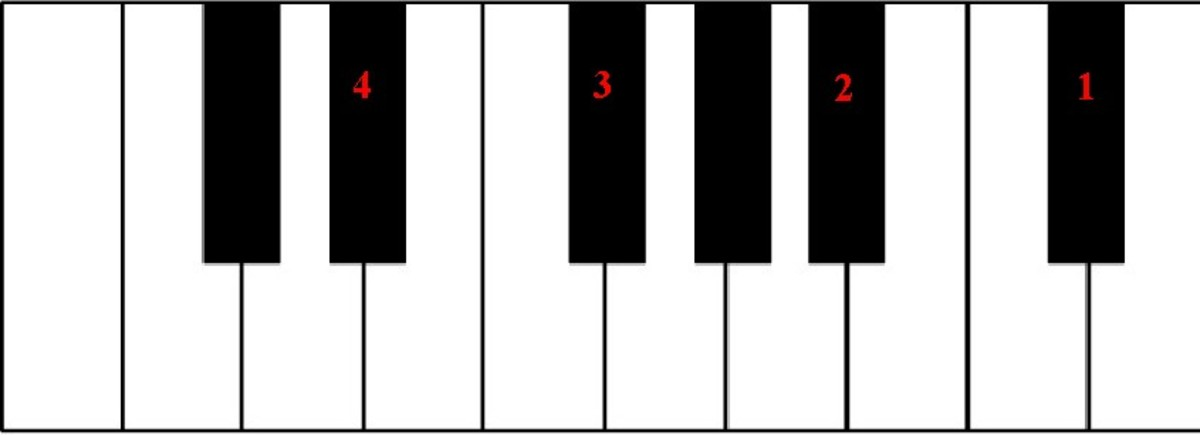 The black keys form a natural pentatonic (5-note) scale.