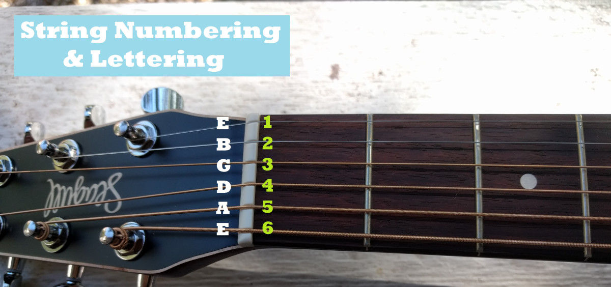 String 6 is your low sounding E, and string 1 is your high E.