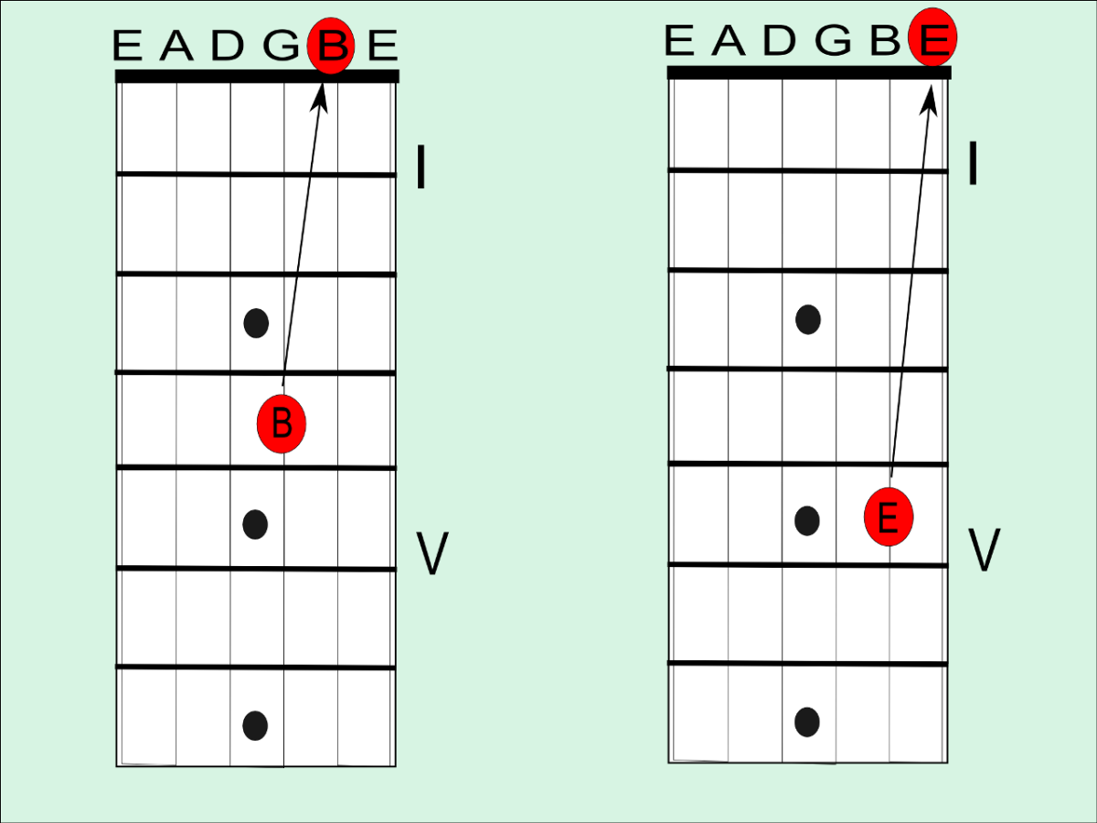 Tune the open B string to the fourth fret note of the G string, and the open E to the fifth fret note of the B string.