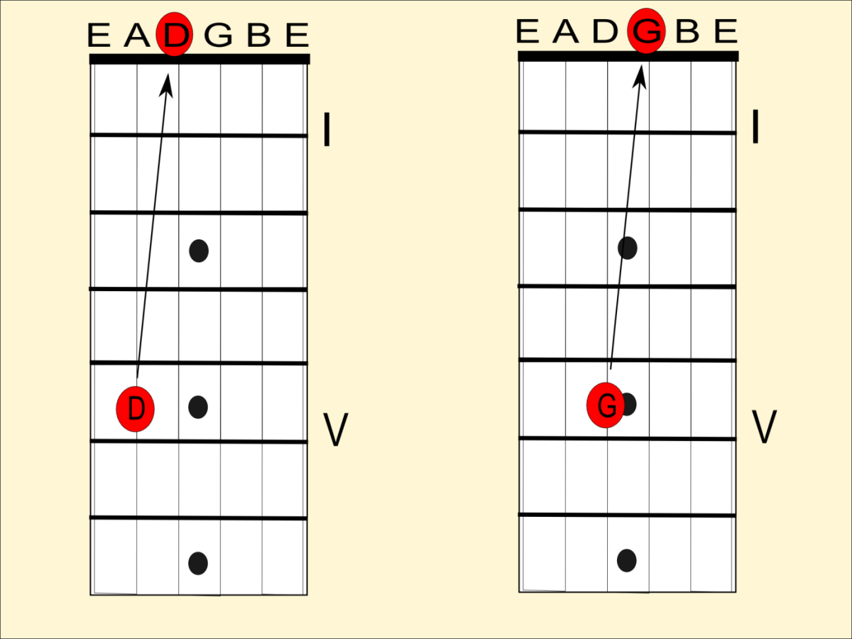 Tune the open D to the 5th fret note of the A string, and the open G to the 5th fret note of the D string.