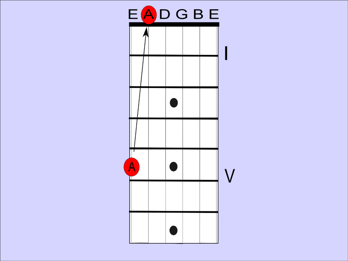 On a guitar, the sixth string fifth fret is an A note, and the exact same note as the open fifth string. They are unisons in relation to each other.
