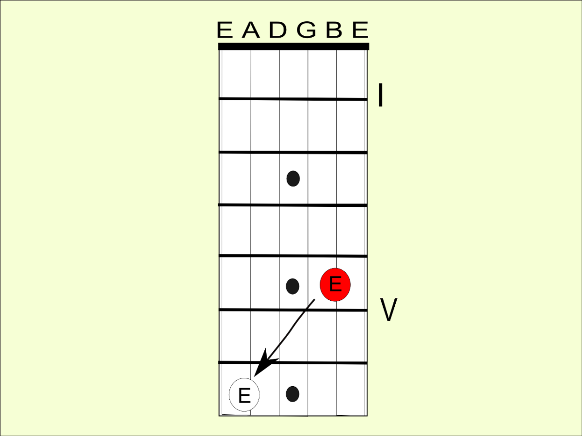 The second octave shape helps you find notes on the second string.