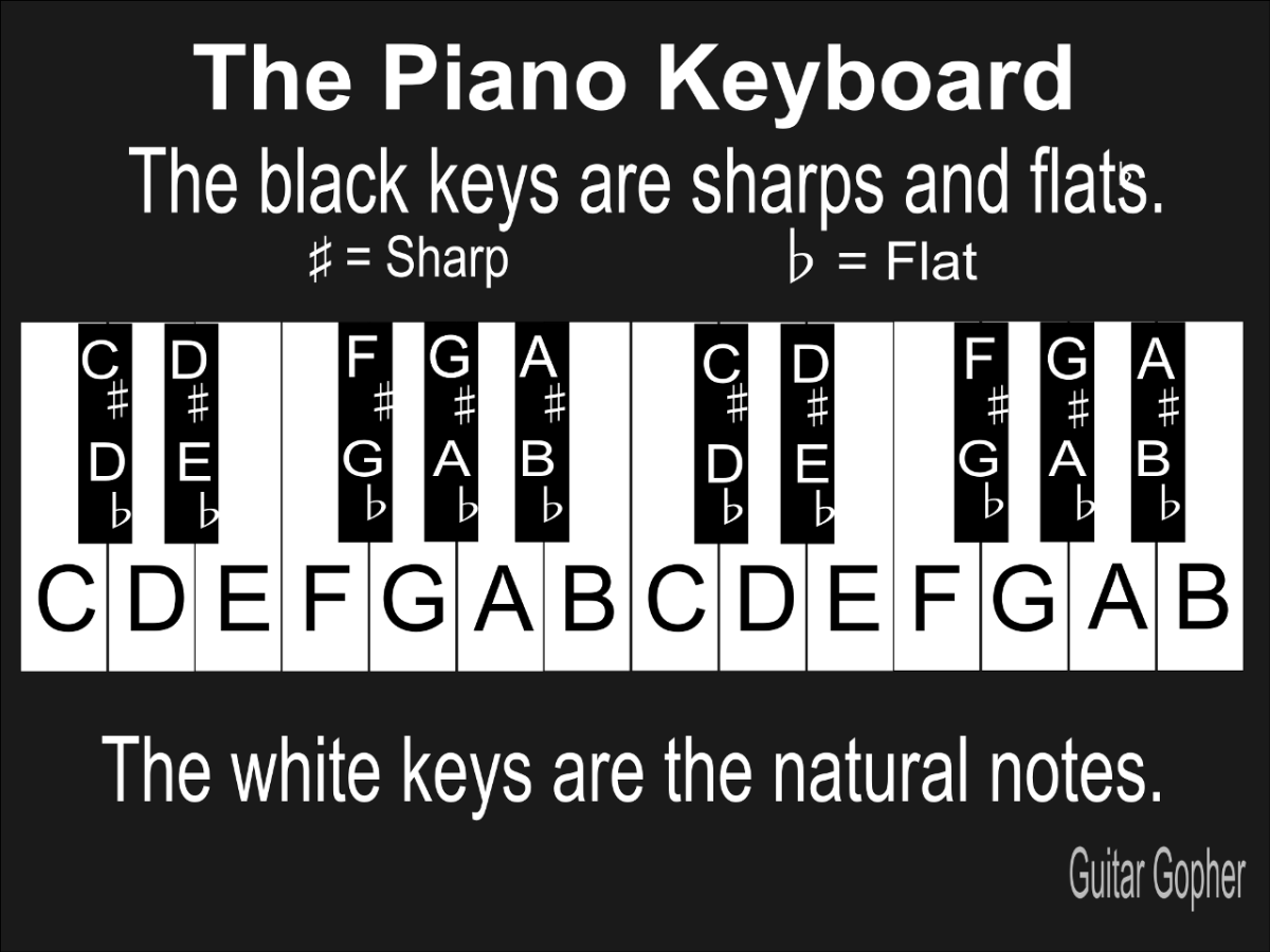 Notes of the piano keyboard