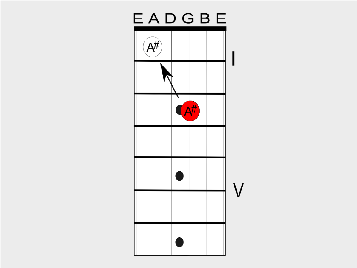 If you don't know a note on the third string you can use an octave shape to take you back to the fifth string.