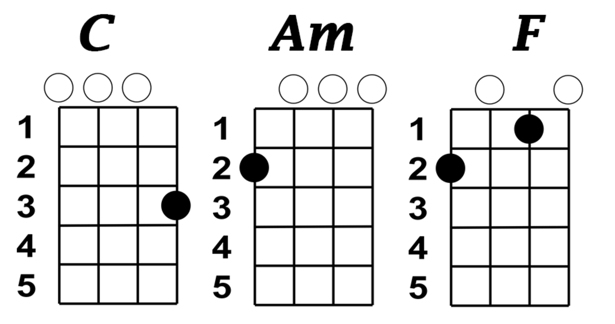 C, Am, and F chord chart for ukulele.
