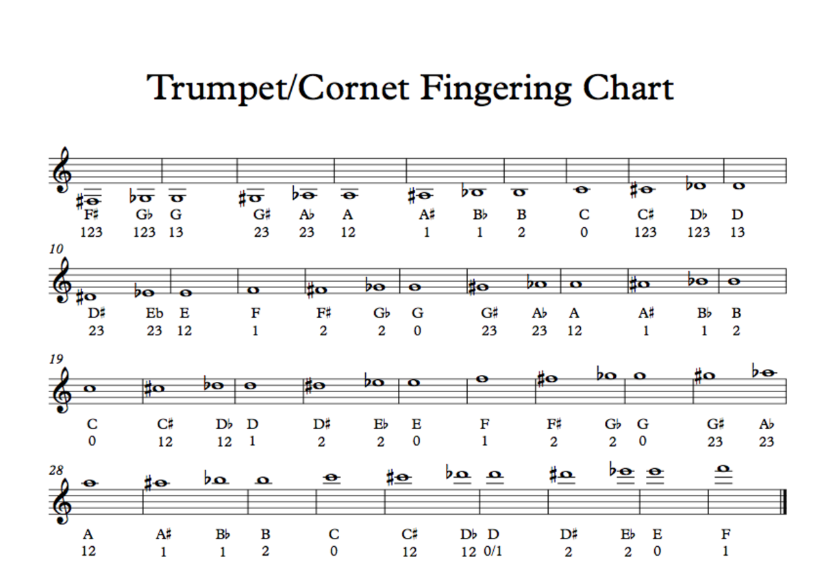 Trumpet Fingering Chart and How the Trumpet's Valves Work
