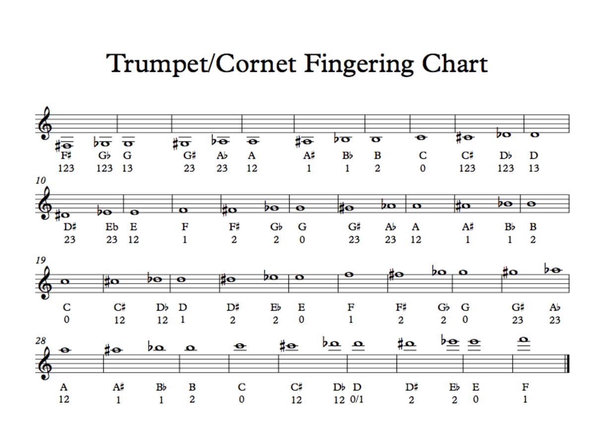 Trumpet fingering chart.