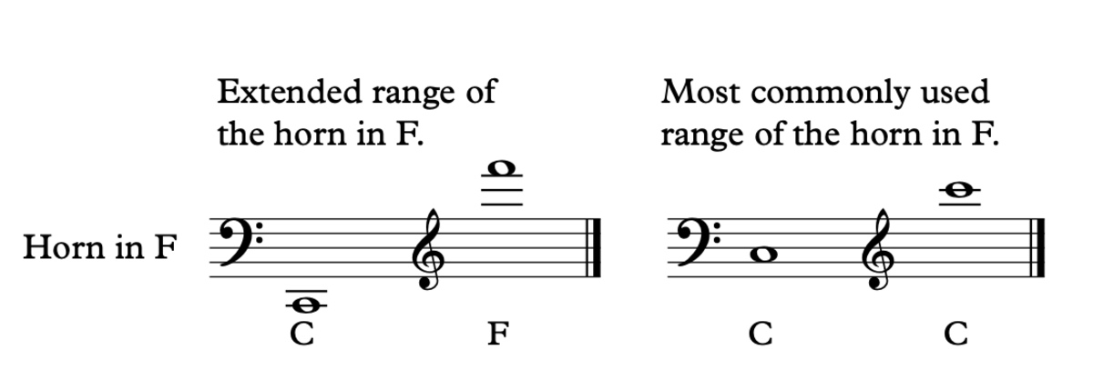 The range of a French Horn