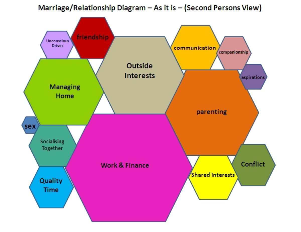 diagram-structure-of-relationship