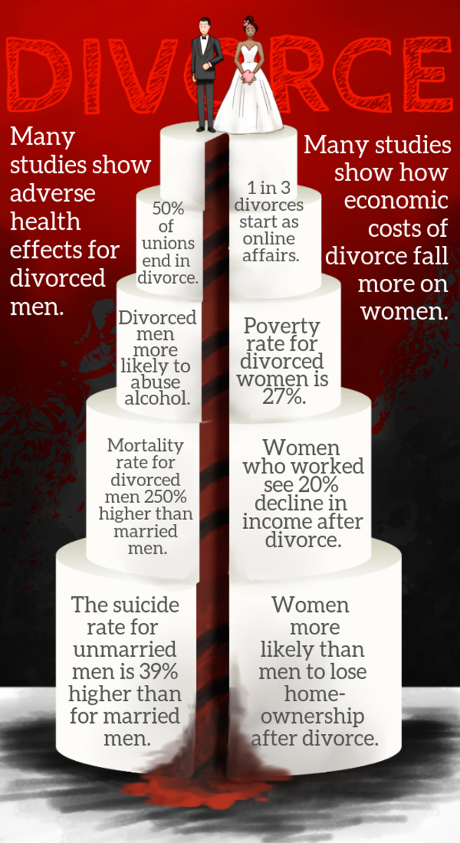 "Gleaned from ""Gender Differences in the Consequences of Divorce: A Study of Multiple Outcomes"" by Thomas Leopold, and ""Divorce, Women's Earnings, and Retirement Over the Life Course"" by Kenneth Couch."