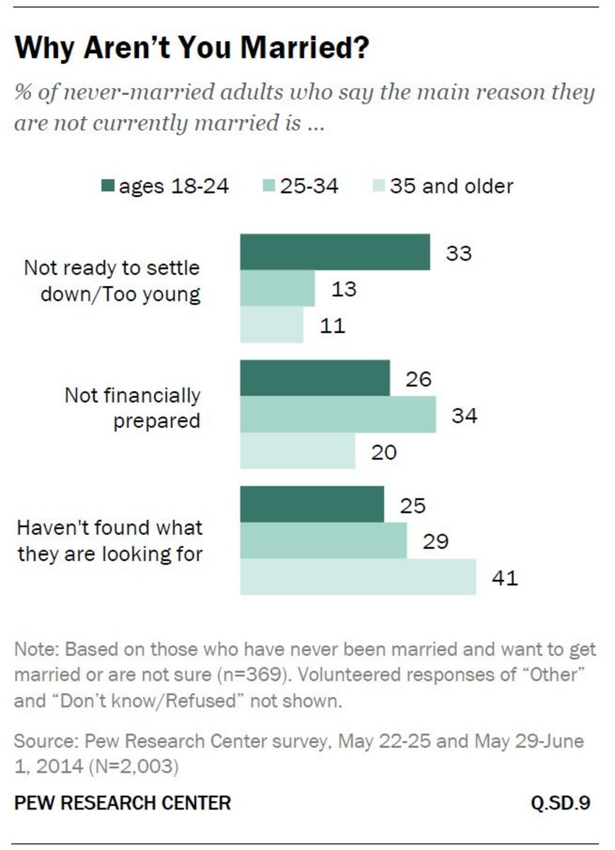 Three reasons for not getting married given by millennials. (Pew Research Center 2014)