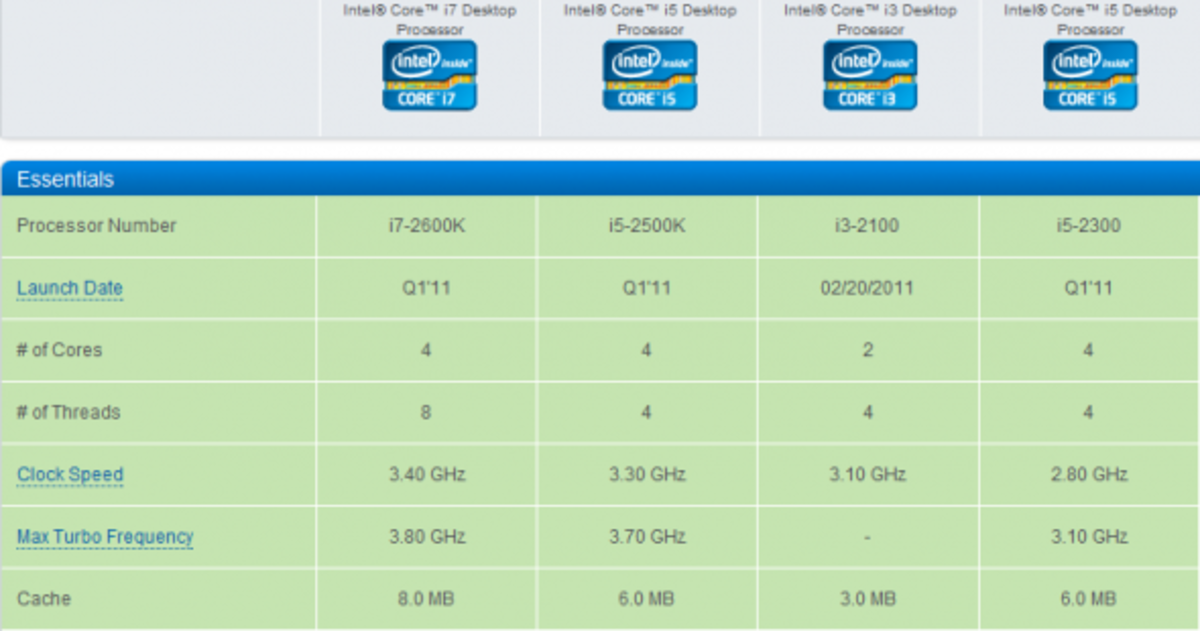 Sandy Bridge CPU Comparison Chart. Source: Intel