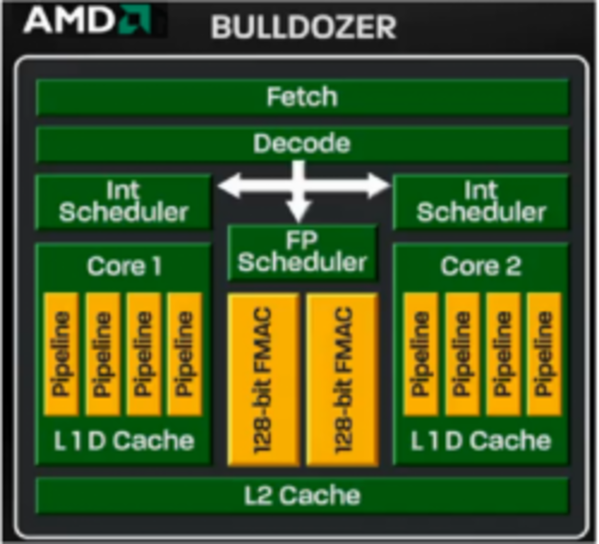 AMD Bulldozer Microarchitechture