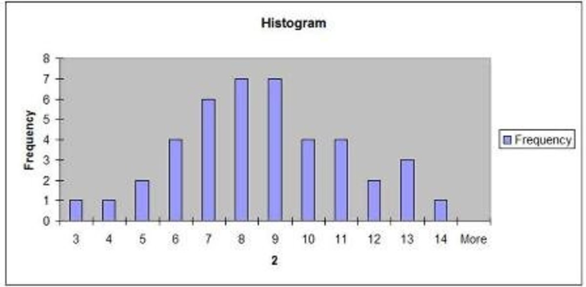 Resulting Excel Histogram