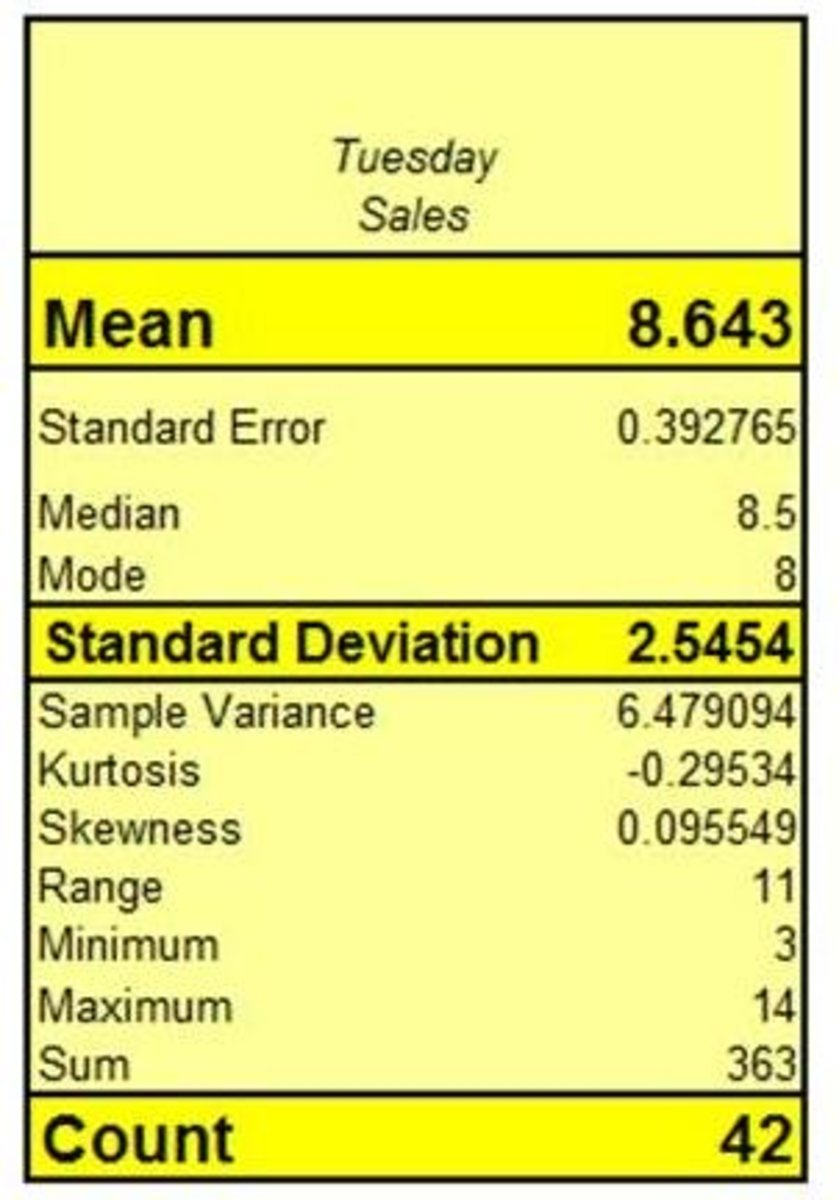 Excel Descriptive Statistics of Data Sample