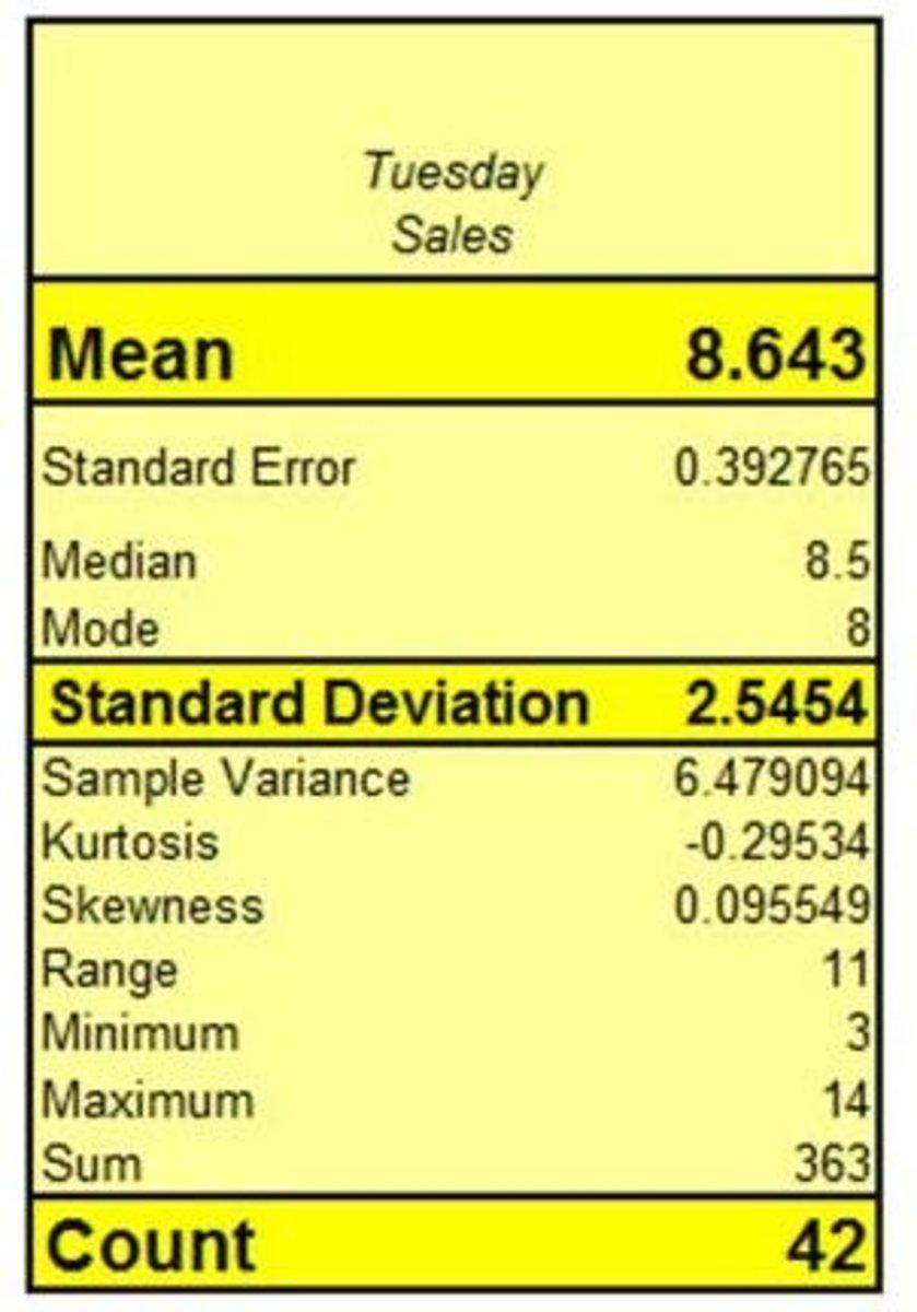 Excel descriptive statistics of data sample