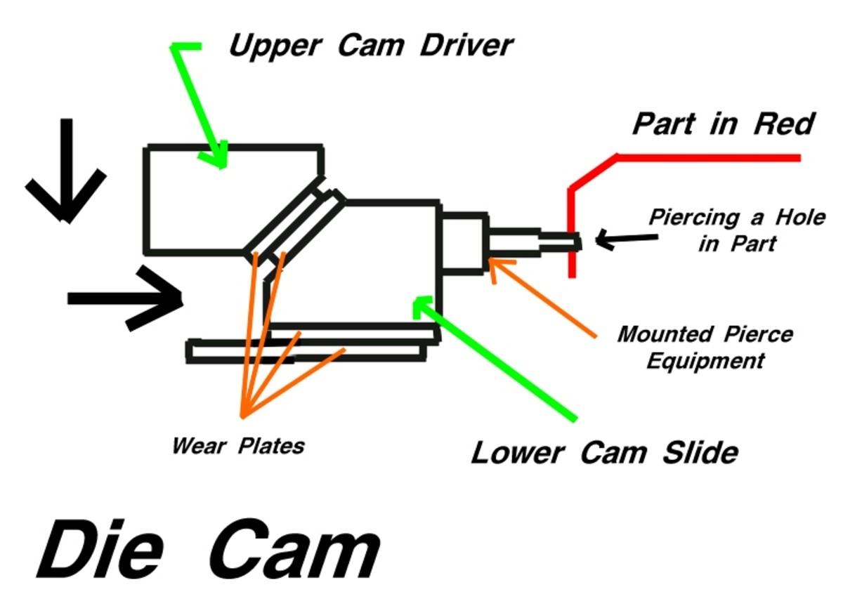 The two large arrows at left show that the upper part of the die comes down, then its angular surface strikes the cam slide, causing it to slide to the right.