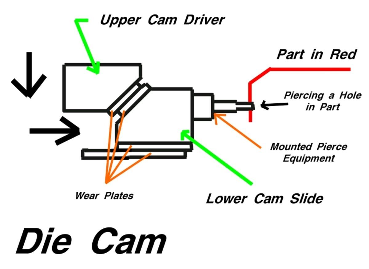 TOOL ENGINEERING and MACHINIST: Basic Metal Stamping Die