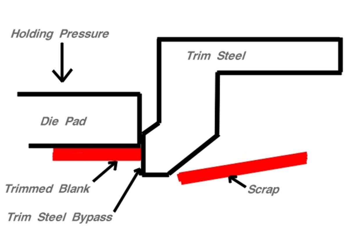 A trim steel, mounted ultimately to the upper ram of a stamping press, travels downward until it bypasses the sheet metal blank far enough to separate the scrap from the desired part.
