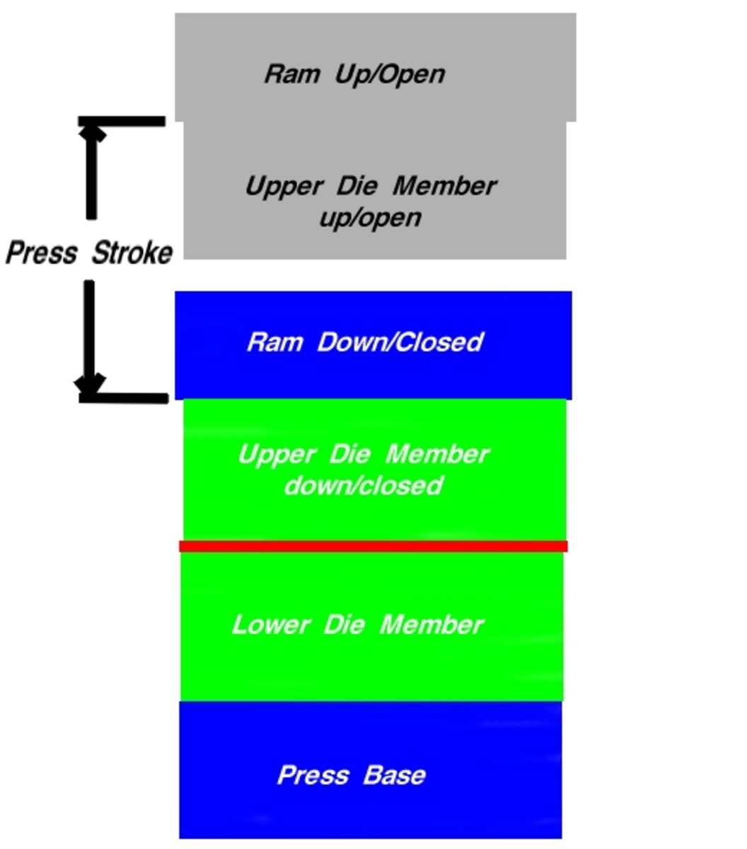 An illustration showing what press stroke is.  Press stroke is key information designers use to set up a part load height and determines the size of the die set mounted to the press.