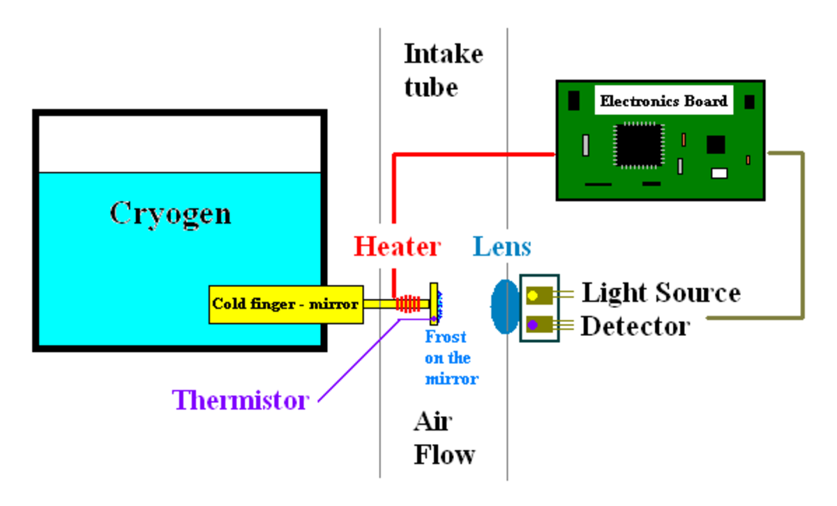 The cryogen and heater work together to keep the thermistor at a steady level of frigidity. When outside air flows in and condenses on the thermistor, lit by the light source, the detector notices and sends a reading to the electronics board.