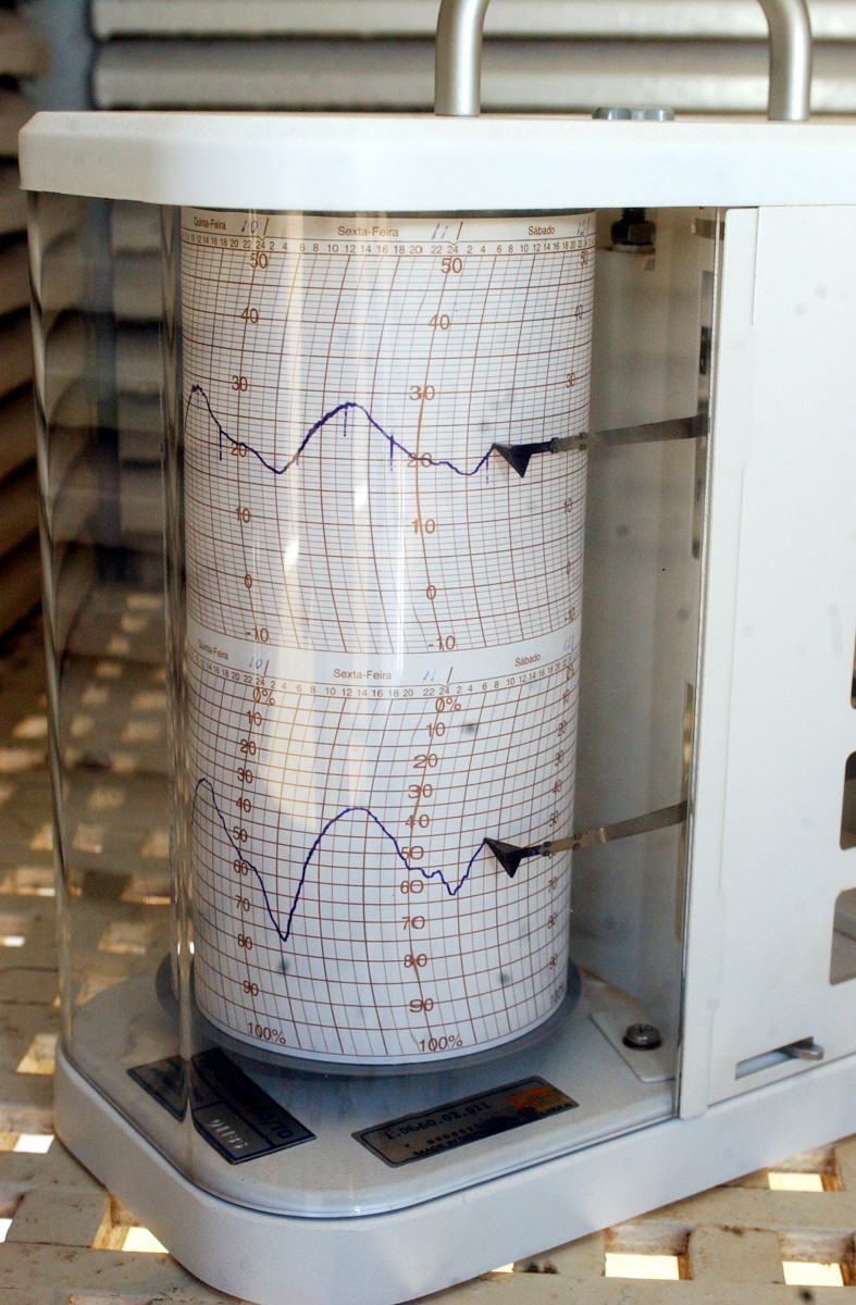 Readings graphed out from a laboratory thermohydrometer.