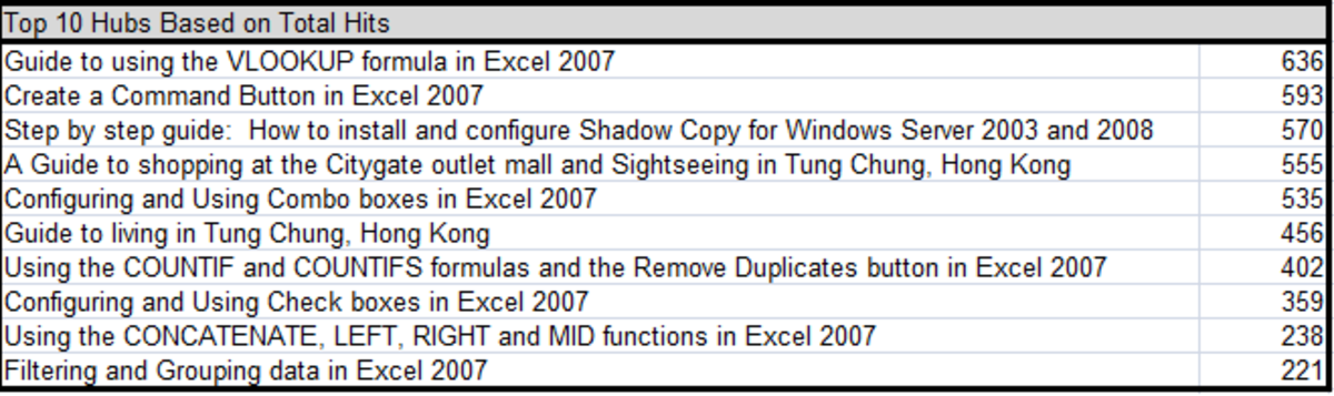 Completed dynamic league table created using the INDEX, MATCH and LARGE functions in Excel 2007.