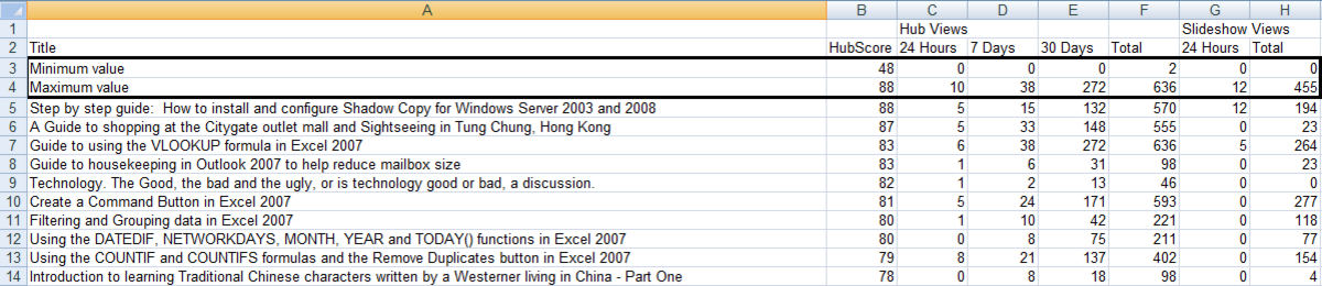 Example of results obtained using the MIN and MAX function in Excel 2007.